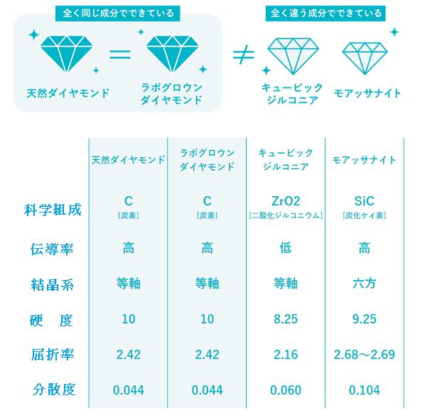 ラポグロウンダイヤモンド分析表